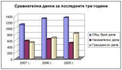 Годишен отчетен доклад за 2007 г.